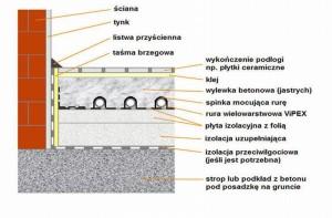 Budowa ogrzewania podłogowego