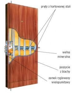 Budowa drzwi antywłamaniowych