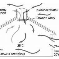 Schemat działania wentylacji naturalnej pomieszczeń w dzień