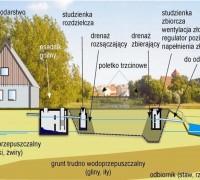 Schemat oczyszczalni z filtrem gruntowo-roślinnym