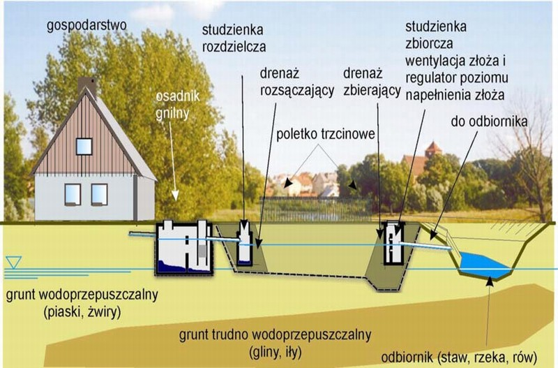 http://budujeurzadzam.pl/wp-content/uploads/2011/12/Schemat-oczyszczalni-z-filtrem-gruntowo-ro%C5%9Blinnym-fww.org_.pl_.jpg