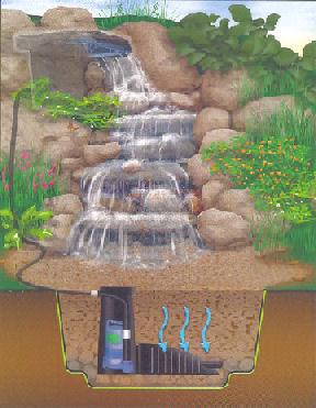 Wodospad W Ogrodzie Budujeurzadzampl