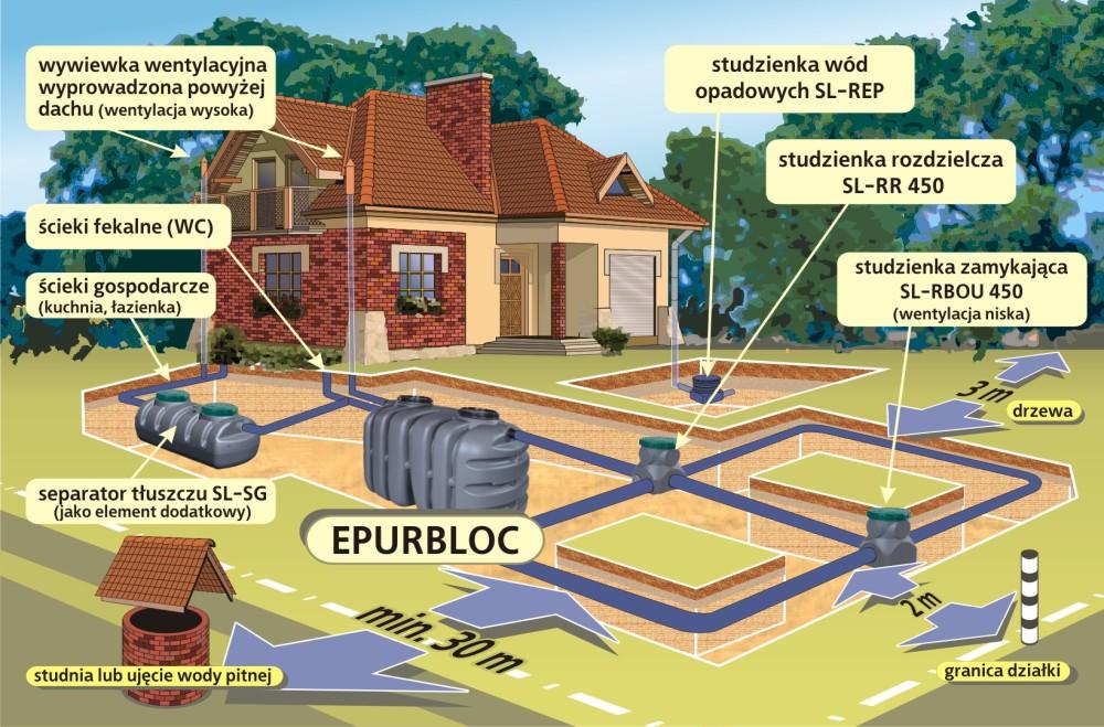 Schemat przydomowej oczyszczalni ścieków