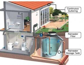 odzyskiwanie wody deszczowej- schemat