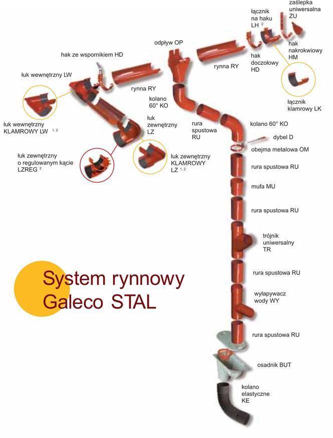 Budowa systemu rynnowego Galeco Stal fot. Galeco